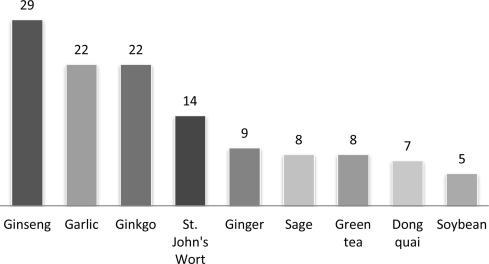 What to add to green tea for weight loss