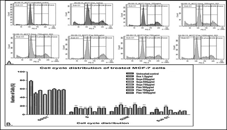 Aglycone rich extracts of phytoestrogens cause ROS-mediated
