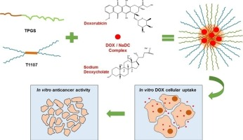Mixed Micelles For Encapsulation Of Doxorubicin With Enhanced In Vitro Cytotoxicity On Breast And Ovarian Cancer Cell Lines Versus Doxil Sciencedirect