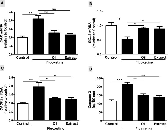 Olive oil and leaf extract prevent fluoxetine-induced