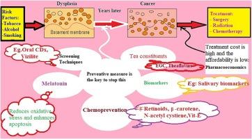 Cancer bucal en panama - Cancer bucal incidencia - Cancer bucal de vph