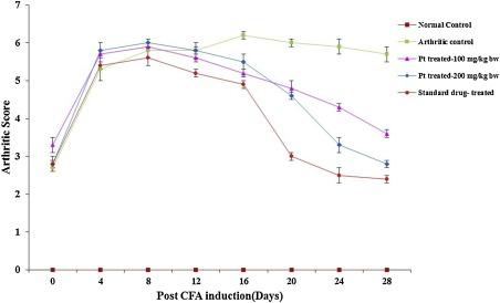 Therapeutic effect of Parmotrema tinctorum against complete