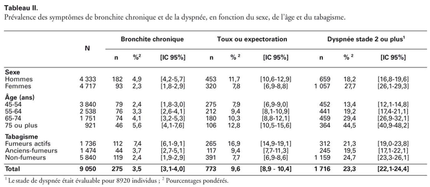 Bronchite chronique : prévalence et qualité de vie: Analyse des ...