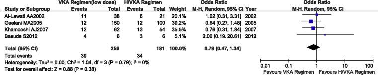 perte de poids pendant la warfarine