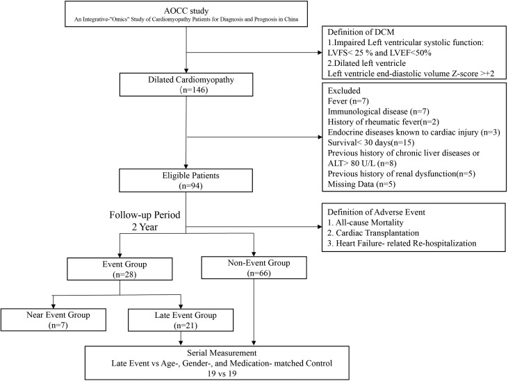 Association of Soluble ST2 Serum Levels With Outcomes in Pediatric