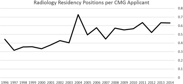 How Competitive Is the Canadian Diagnostic Radiology Residency Match