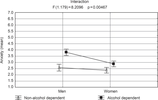 Attachment relationships among alcohol dependent persons