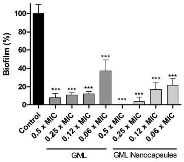 Nanocapsules with glycerol monolaurate: Effects on Candida