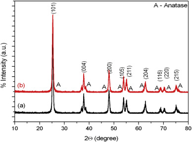 Green synthesis of titanium dioxide (TiO2) nanoparticles by