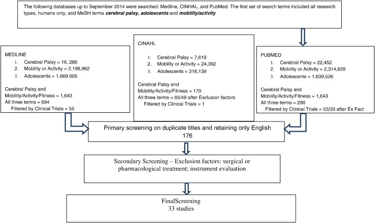 Physical Activity Among Adolescents With Cerebral Palsy An