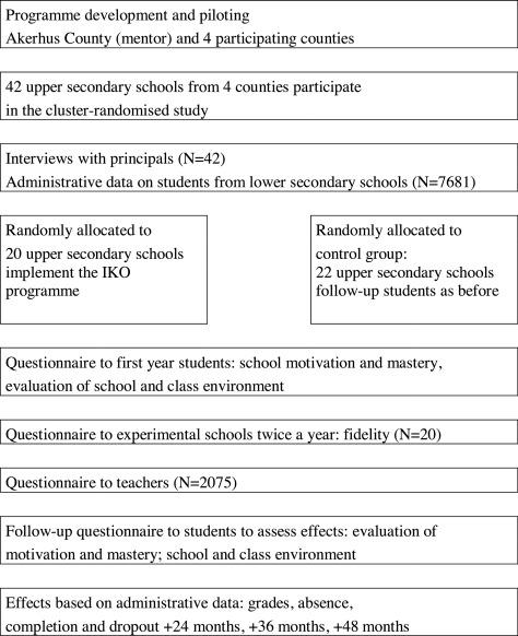 school dropout questionnaire