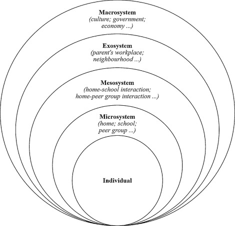 The relationships between school climate and adolescent