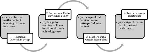 From curriculum design to enactment in technology enhanced
