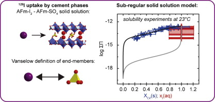 i2 phase diagram thermodynamics of afm  i2  so4  solid solution and of its end  solid solution