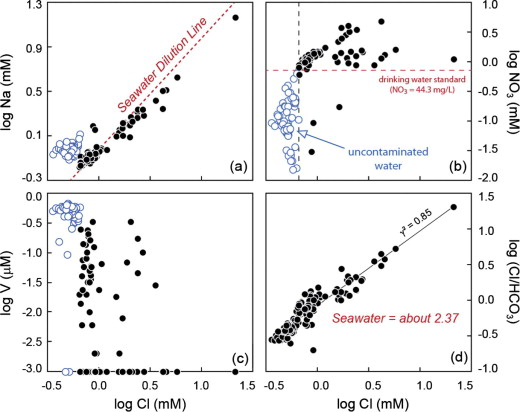 Role Of An Impermeable Layer In Controlling Groundwater Chemistry In