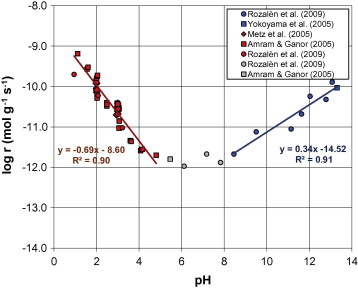 A database of dissolution and precipitation rates for clay