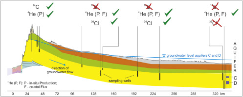 age dating of groundwater