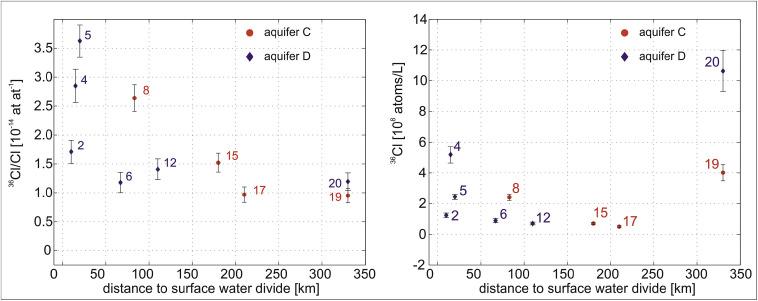 Atomdatierung mit Isotopes-Labor Monogame Datierung