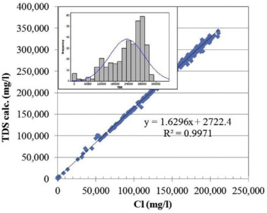 evaluation of formation water chemistry and scale prediction bakken