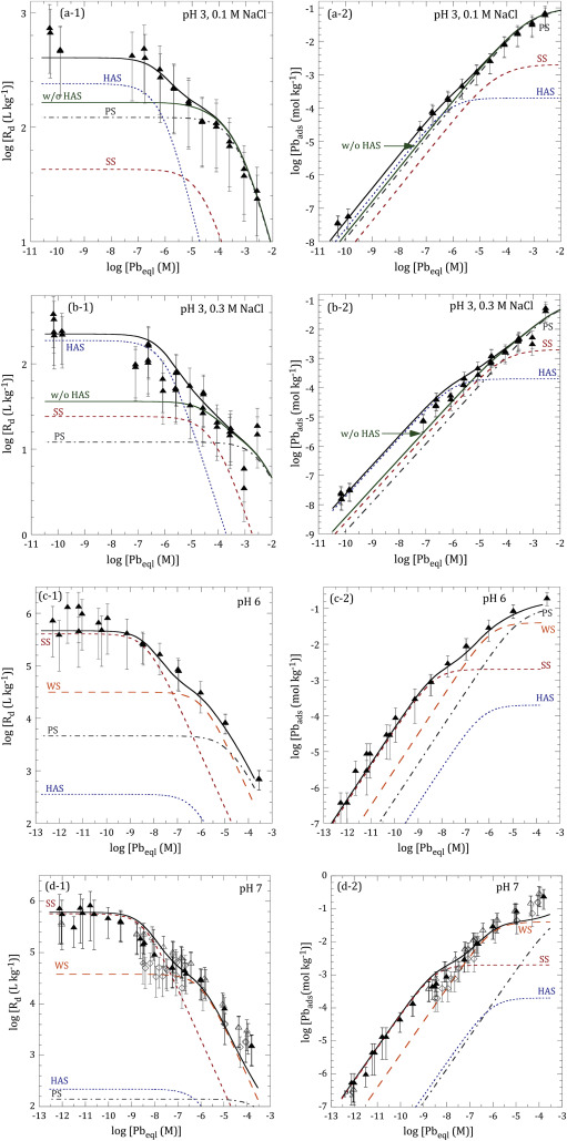 Cation Exchange And Surface Complexation Of Lead On Montmorillonite