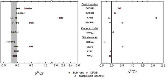 Mobilization and isotope fractionation of chromium during water-rock