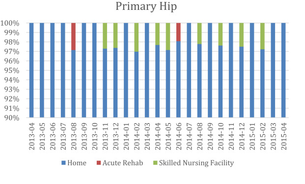 Pediatric Hospital Discharges To Home Health And Postacute Facility Discharge Status Codes
