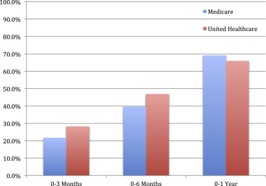 Preoperative Interventions and Charges in the 2-Year Period