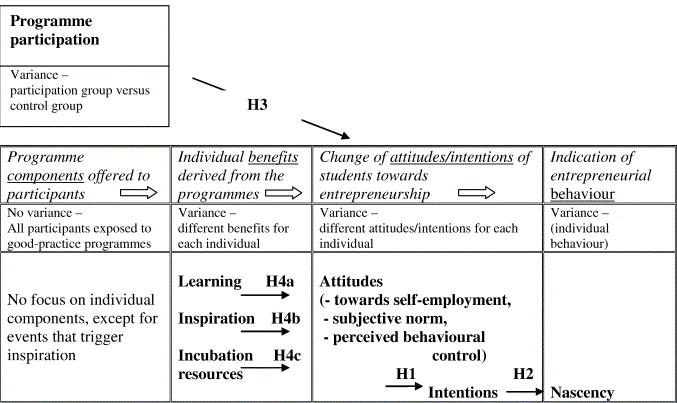 Do entrepreneurship programmes raise entrepreneurial