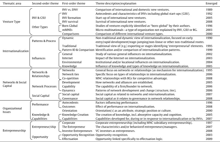 Domain Ontology For Type A Papers Entrepreneurial Internationalization