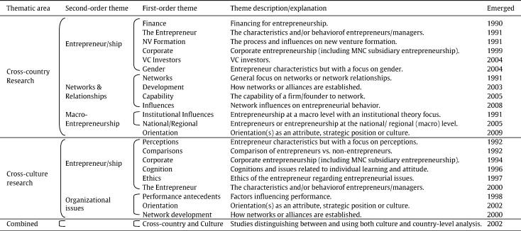 Domain Ontology For Type B Papers International Comparisons Of Entrepreneurship