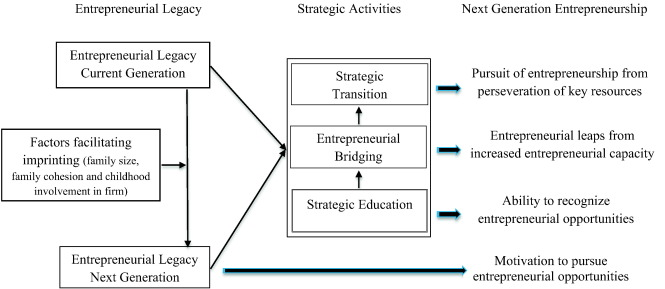 Entrepreneurial legacy: Toward a theory of how some family