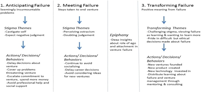 Failed, not finished: A narrative approach to understanding
