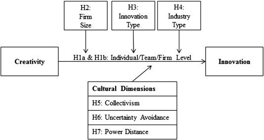Direct Effect At Different Organizational Levels