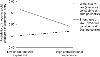 Human capital in social and commercial entrepreneurship - ScienceDirect