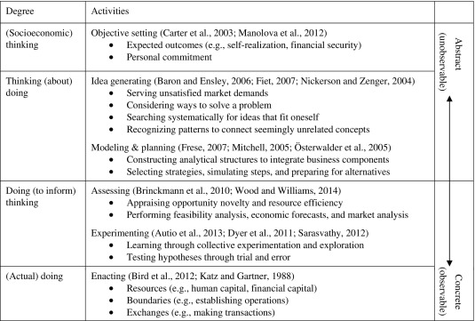 Table 2. Abstractness Of Entrepreneurial Action: From Socioeconomic  Thinking To Actual Doing.