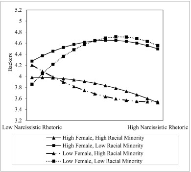 Narcissistic rhetoric and crowdfunding performance: A social