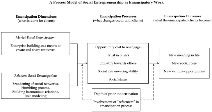 Social Entrepreneurship Examples Pdf Online Colleges All