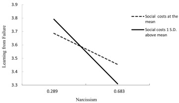 Narcissism and learning from entrepreneurial failure - ScienceDirect