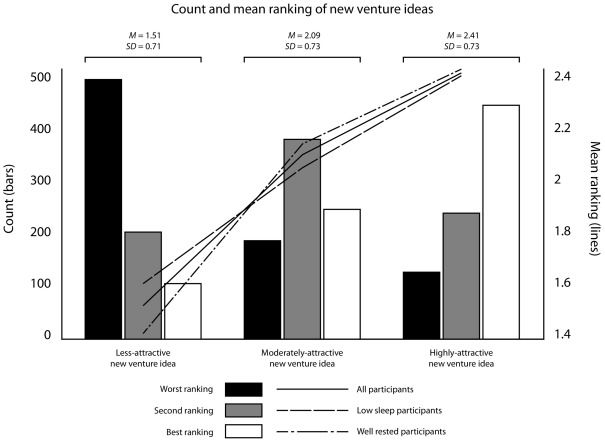 Sleep and entrepreneurs' abilities to imagine and form