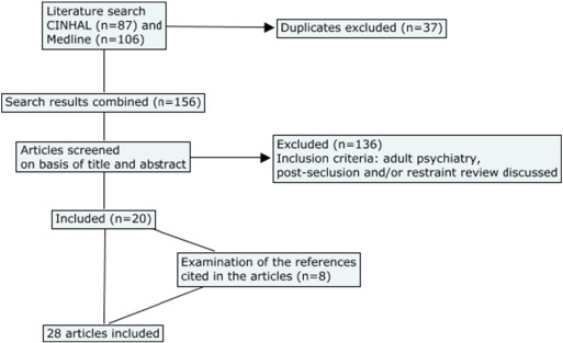 Human Rights Based Approaches to Mental Health  A Review of     Healio Systematic review of the literature flowchart