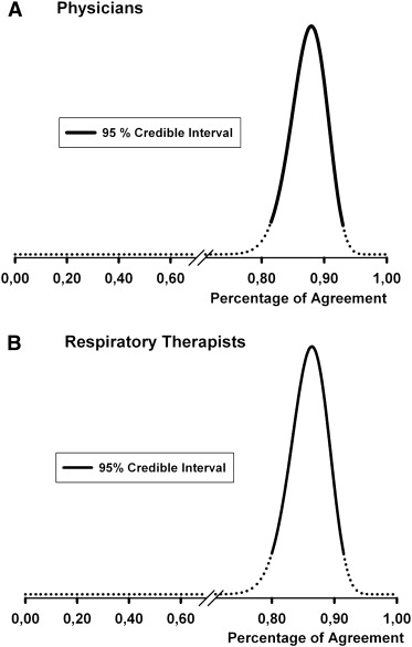 Interobserver Agreement Rate Of The Spontaneous Breathing Trial