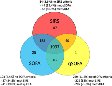 Comparison Of The Performance Of Sofa Qsofa And Sirs For Predicting