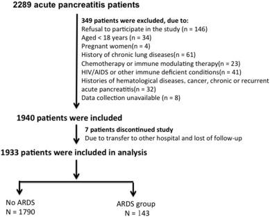 Immature Granulocytes A Novel Biomarker Of Acute Respiratory