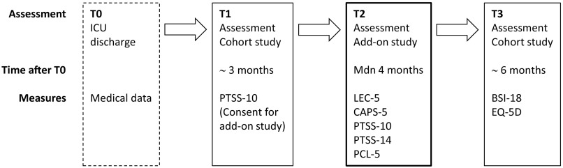Comparative validation of three screening instruments for