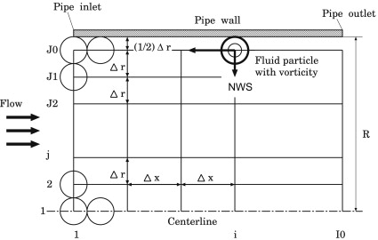 Numerical study of pressure distribution in entrance pipe