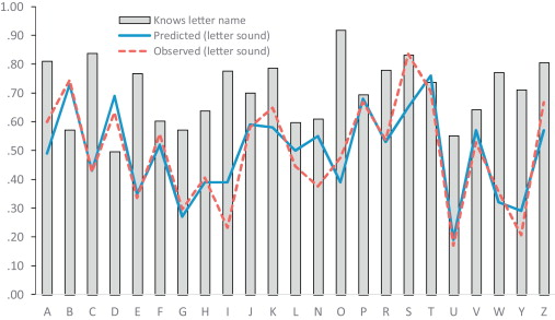 An investigation of factors associated with letter sound knowledge proportion of kindergarteners correctly knowing the letter sounds observed and predicted and letter names n 1197 expocarfo Gallery