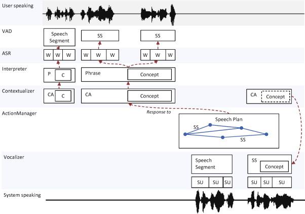 Towards incremental speech generation in conversational