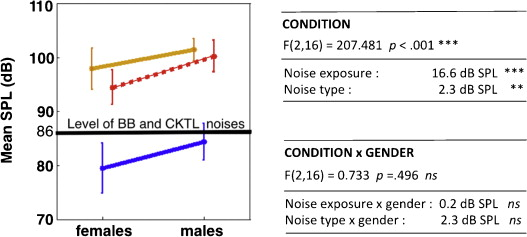 Speaking in noise: How does the Lombard effect improve