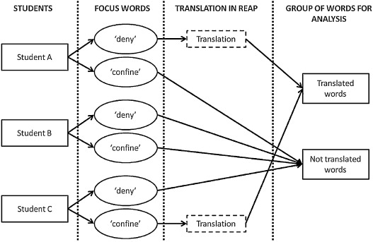 Measuring The Impact Of Translation On Accuracy And