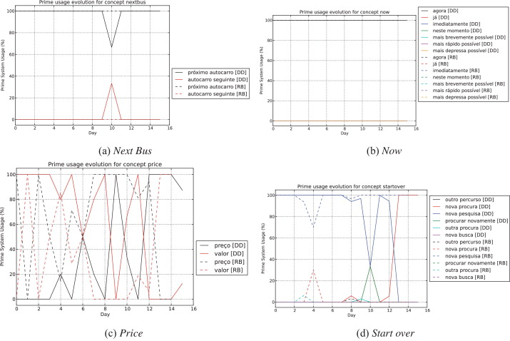 From rule-based to data-driven lexical entrainment models in spoken